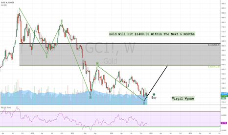 GC1!: Gold Will Hit $1400.00 Within The Next 6 Months