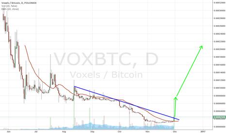 VOXBTC: Voxels to move up BIGTIME