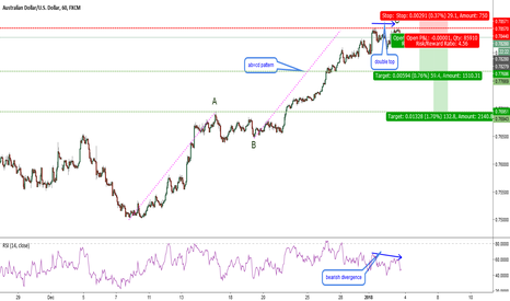 AUDUSD: AUDUSD-H4-double top and ABCD pattern