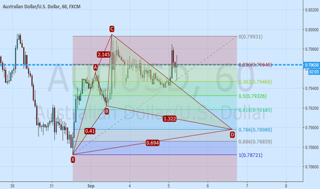 AUDUSD: AUDUSD possible Cypher Pattern