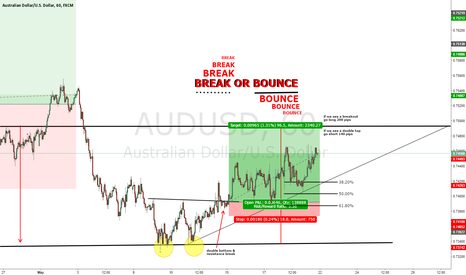 AUDUSD: AUDUSD BREAK OR BOUNCE?