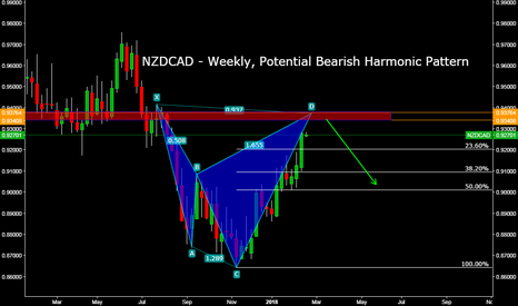 NZDCAD: NZDCAD - Weekly, Potential Bearish Harmonic Pattern
