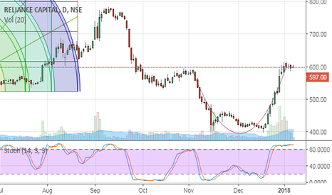 RELCAPITAL: Relcapital - Rounding bottom Complete