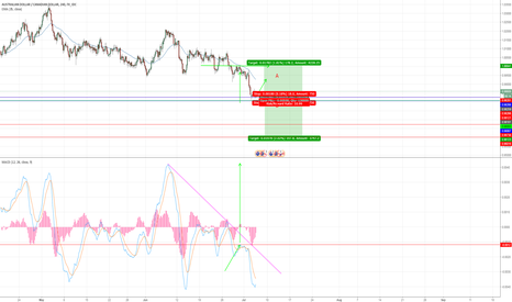 AUDCAD: AUDCAD LONG but not yet get ready for SHORT any CAD pairs