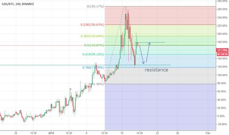 GASBTC: Gas/BTC 100% return ......