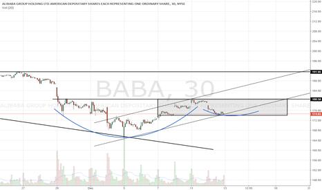 BABA: Long setup