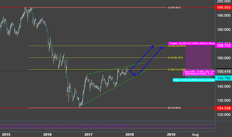 GBPJPY: GBPJPY Ascending Triangle