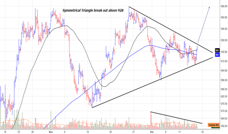 RELIANCE: Symmetrical Triangle break out above 928