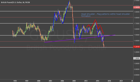 GBPUSD: GBPUSD monthly view practice