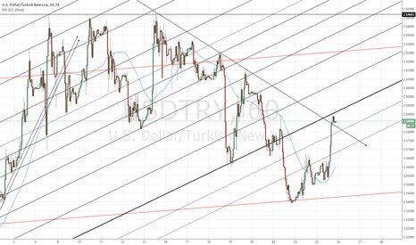 USDTRY: The fall has ended