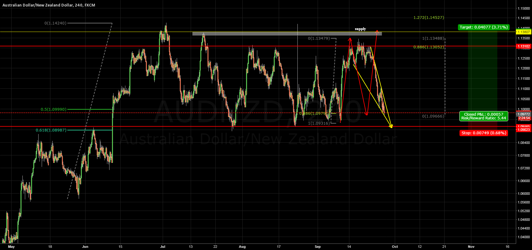 falling wedge with possible abcd and fib confluence