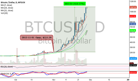 BTCUSD: Bitcoin appreciated to 418.37% in November