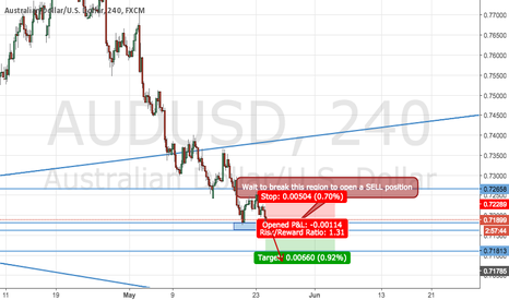 AUDUSD: AUD/USD FOR SELL !