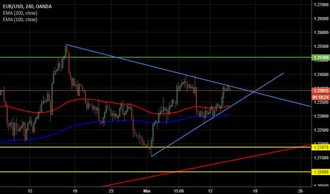 EURUSD: EUR USD - Forte incertezza