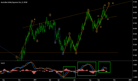 AUDJPY: AUDJPY -  Elliott meets MACD: Supports & Resistances exposed!