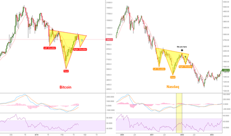BTCUSD: Possible bull trap - pay attention