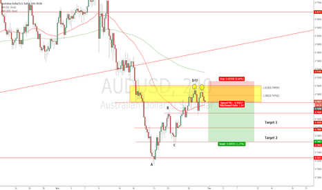 AUDUSD: AUDUSD - Look to enter short