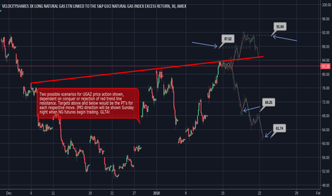 UGAZ: #Early look at PT's for two scenarios described on chart.