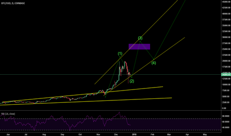 BTCUSD: BTC The  only king