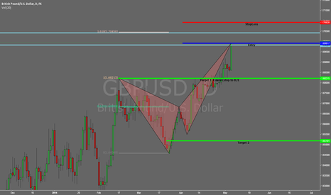 GBPUSD: GBPUSD 1440m(Daily) Bearish Crab