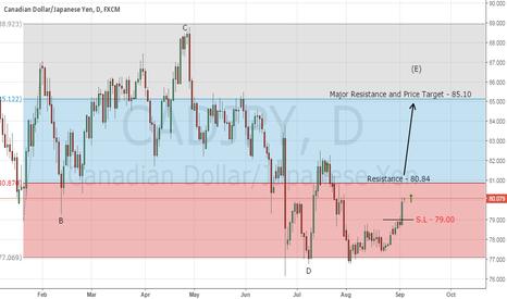 CADJPY: Forex Trading Signal - Buy CAD/JPY (follow up)
