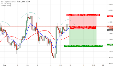 EURNZD: Looking short on EURNZD Head and shoulder