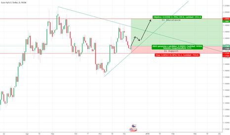 EURUSD: EUR/USD D1 Analysis