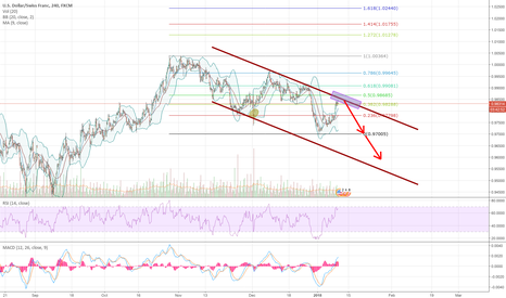 USDCHF: Descending channel on USDCHF