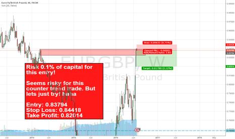 EURGBP: EURGBP Risky Counter Trend Trade