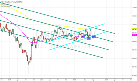 USDCHF: Could be?