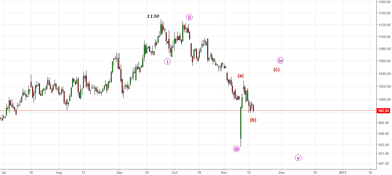 Reliance- Likely to push in C-wave of ((iv))wave upside