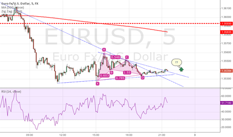 EURUSD: Gartley on 5in chart indicating pos reversal back up of Euro?