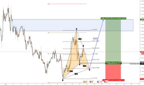 EURUSD: EUR/USD Possible Gartley Formation