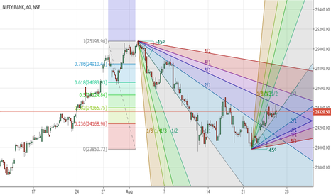BANKNIFTY: bank nifty positional