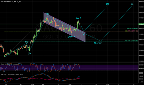 XAUUSD: Gold, possible wave counting