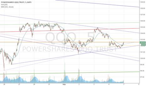 QQQ: Triangle Pattern