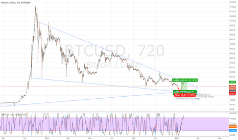 BTCUSD: BTC/USD Selling is triggered, ready for high volume action...?