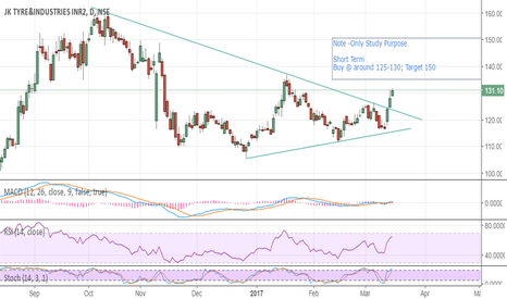 JKTYRE: JK Tyre Buy acound 125-130 and short tem target will be 150-160