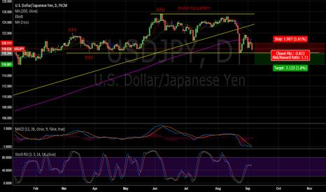 USDJPY: USD:JPY Double Top Pattern