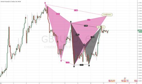 GBPUSD: GBPUSD - 1H - Cypher and Bat Pattern