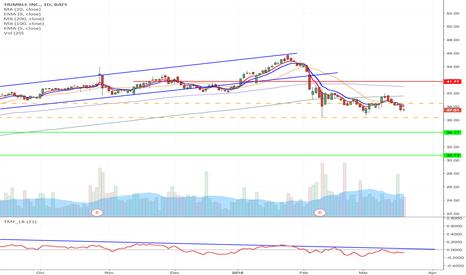 TRMB: TRMB - Breakdown short setup from $38.51 to $34.17