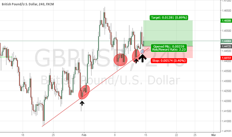 GBPUSD: One Last Ride GBPUSD LONG