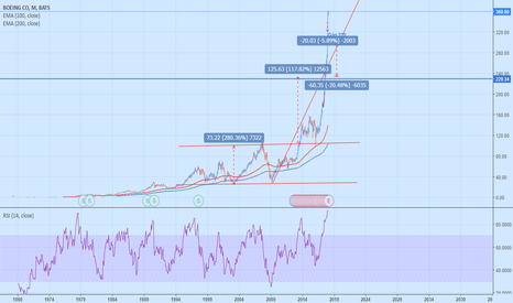 BA: boeing RSI 91 (MONTHLY)