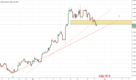 GBPUSD: GBP/USD не пора ли нам пора ......