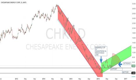 CHK: $CHK reversal (DAILY VIEW)
