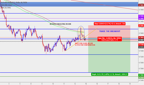 AUDUSD: Bearish Engulfing on 4HR