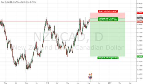 NZDCAD: NZDCAD looking for a pullback before a potenti