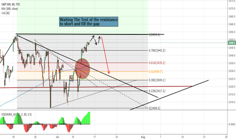 SPX: S&P500 Short Opportunity To Fill The Previus GAP