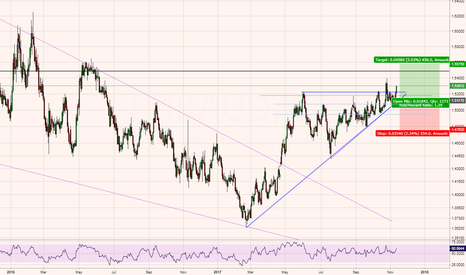 EURAUD: EURAUD - Trend continuation - Waiting for better entry point