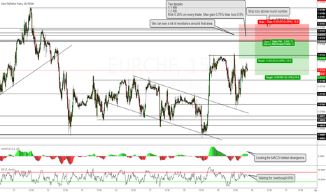 EURCHF: The only pair that we trade it intraday is EURCHF.